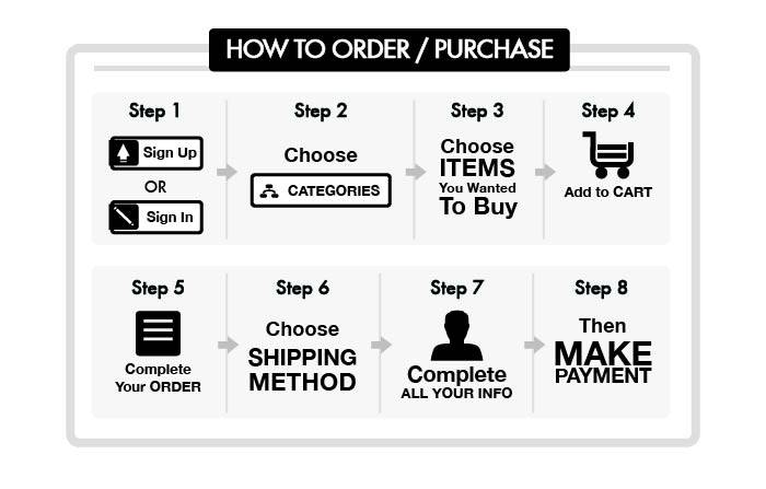how-to-puchase-itmarket.my.jpg